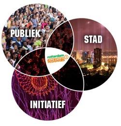 evenementen organiseren in Rotterdam