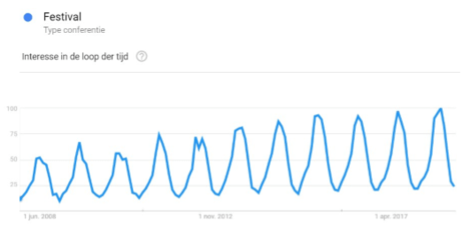 Google trends grafiek