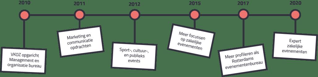 Timeline VKOZ