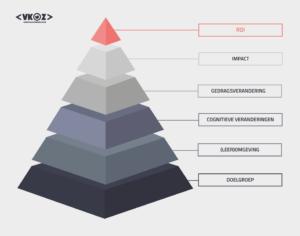 ROI piramide VKOZ