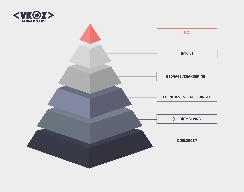 VKOZ ROI piramide